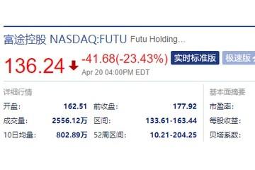 富途控股盘前跌2%昨日大跌23%