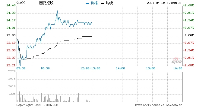 瑞信国药控股维持跑赢大市评级目标价升至29港元