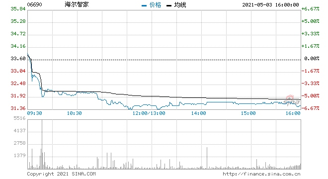 海尔智家大跌6%都怪回购力度太小有券商高呼再涨40%