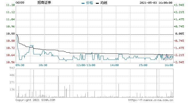 瑞信招商证券目标价升至13.3港元予跑赢大市评级