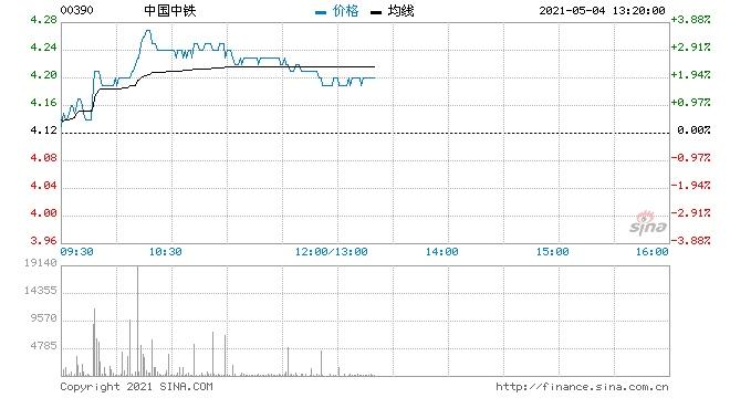 小摩中国中铁维持增持评级目标价升至5.5港元