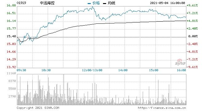 港股港口运输股延续昨日强势中远海控涨超7%