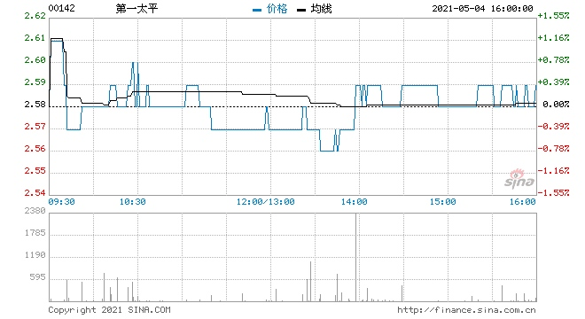 第一太平5月3日回购50万股涉资130.05万元