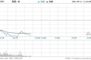 美团跌超7%股价续创7个月新低