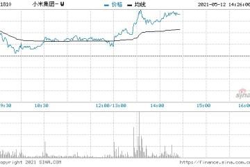 小米集团短线拉升大涨6%外媒称小米将被移出黑名单