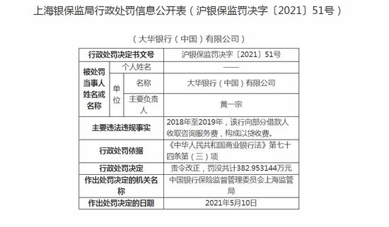 大华银行被罚382.95万向部分借款人收取咨询服务费