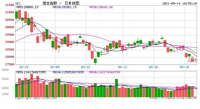 快讯恒指高开0.56%新东方跌10%阿里跌5%隔夜中概股暴跌