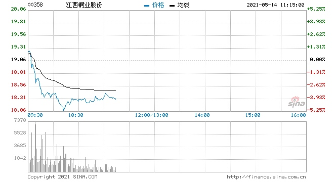 瑞信江西铜业目标价升至18港元降至跑输大市评级