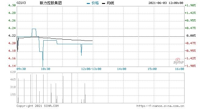 新力控股集团已回购本金总额为300万美元的票据
