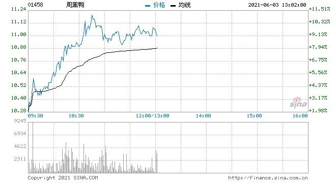高盛周黑鸭维持买入评级目标价11.4港元