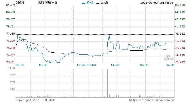 兴业证券诺辉健康-B给予审慎增持评级目标价84.9港元