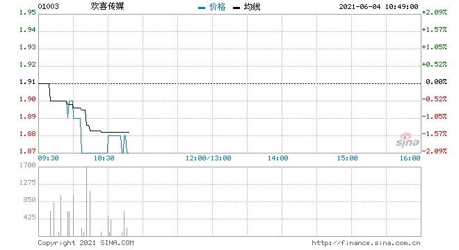 欢喜传媒回购26万股涉资49.35万元