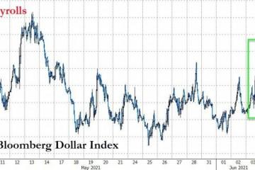 小心了美元强劲反弹