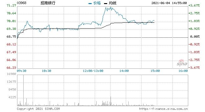 野村招商银行维持买入评级目标价升至82.6港元