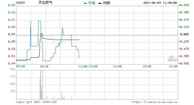 中金公司天伦燃气维持跑赢行业评级目标价10港元