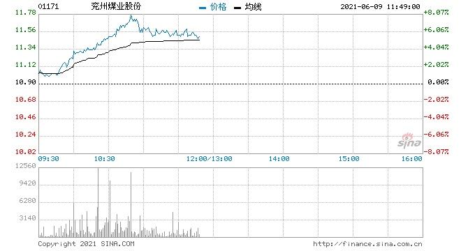 煤炭股早盘集体走高兖州煤业股份涨超8%