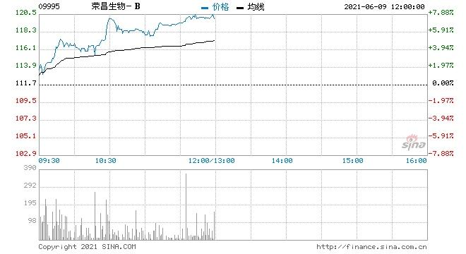 荣昌生物-B盘中涨超7%报118.4港元