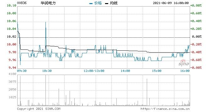 星展华润电力降至持有评级目标价降6%至11港元