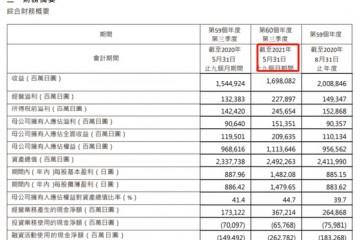 优衣库母公司迅销前三季度实现净利1513.5亿日元