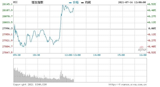 恒指中午收涨0.45%医美股强势港交所直线拉升涨4%
