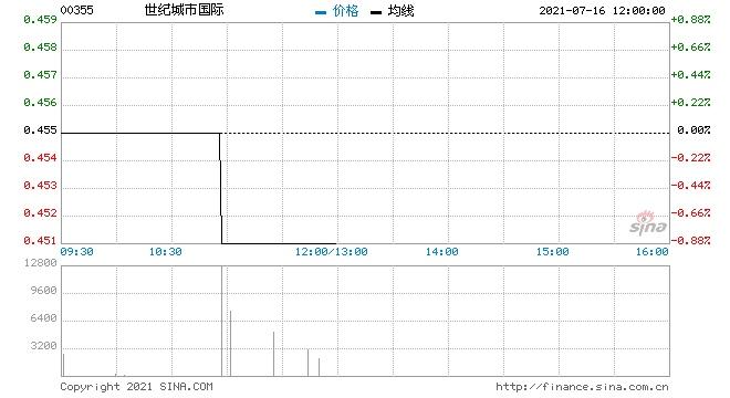 世纪城市国际回购600万股涉资270.05万元