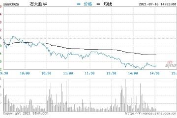 快讯锂电股午后回落石大胜华大跌8%