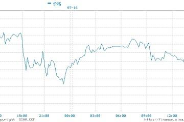 7月16日黄金交易策略金价涨势或遇阻建议暂时观望