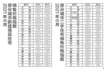 6月西安新房涨1%二手房涨0.9%