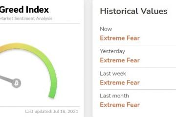 比特币恐惧与贪婪指数今日读数为19市场情绪处于极度恐惧状态