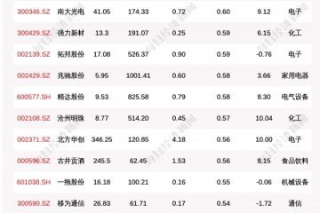 北向资金动向曝光7月21日这30只个股被猛烈扫货(附名单)