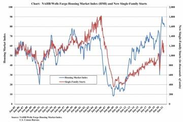 美国房屋市场异常火爆为什么建筑商还愁眉苦脸