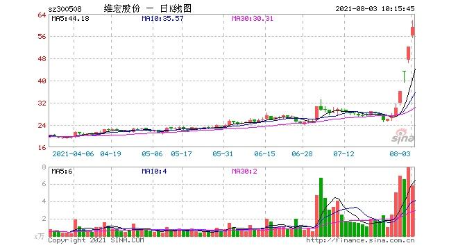 连续3个20CM大号涨停维宏股份5天股价翻倍此前发布两份减持公告深交所出手