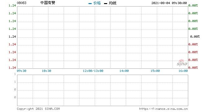 中国有赞涨超11%现报1.25港元