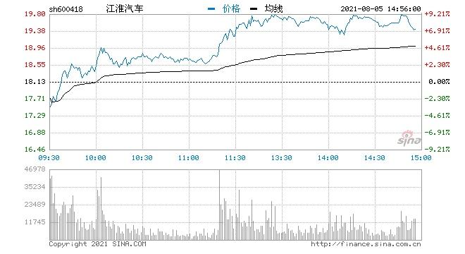 快讯汽车整车板块午后回暖江淮汽车涨超8%