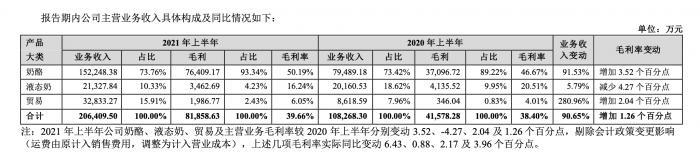 妙可蓝多披露蒙牛入主后首份财报上半年净利1.12亿元增长超2倍