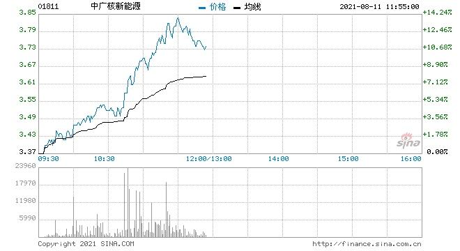中广核新能源涨超10%7月完成发电量1585.3吉瓦时